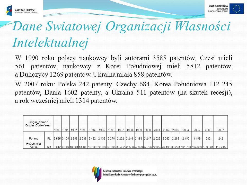 Dane Swiatowej Organizacji Własności Intelektualnej