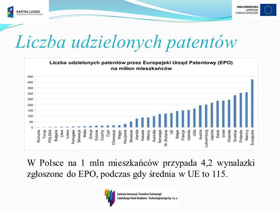 Liczba udzielonych patentów