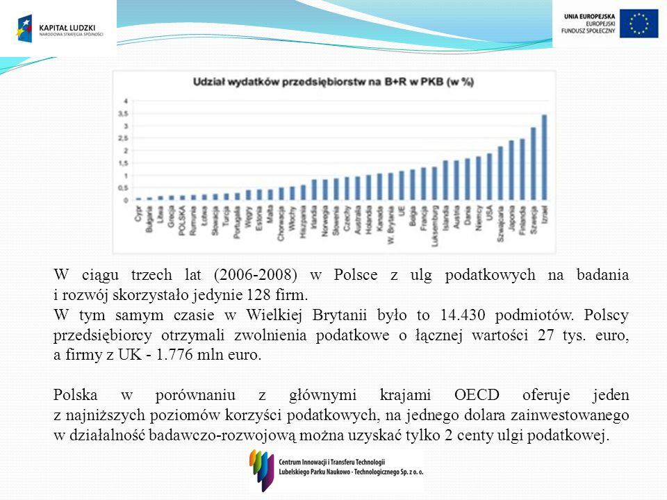 W ciągu trzech lat (2006-2008) w Polsce z ulg podatkowych na badania i rozwój skorzystało jedynie 128 firm.
