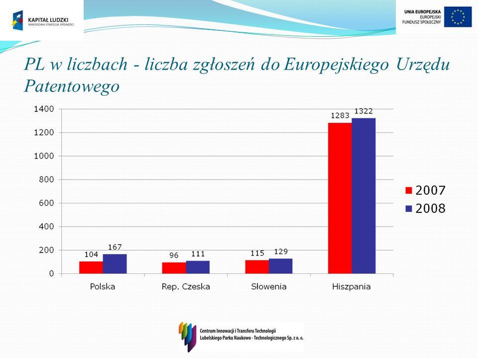 PL w liczbach - liczba zgłoszeń do Europejskiego Urzędu Patentowego