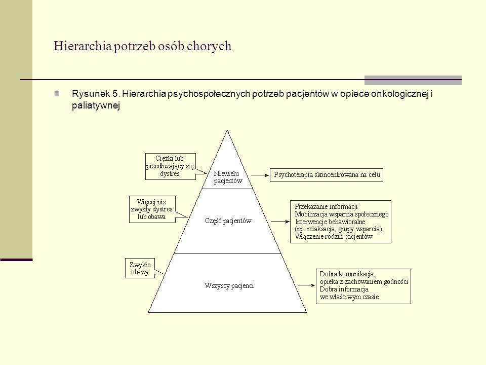 Hierarchia potrzeb osób chorych
