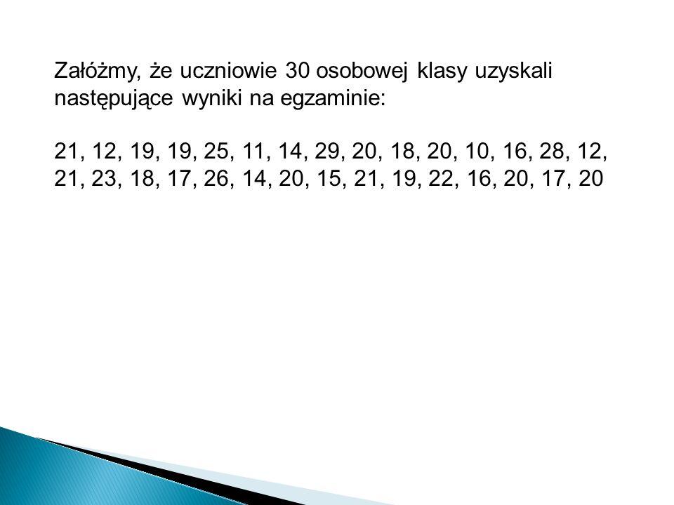 Załóżmy, że uczniowie 30 osobowej klasy uzyskali następujące wyniki na egzaminie: