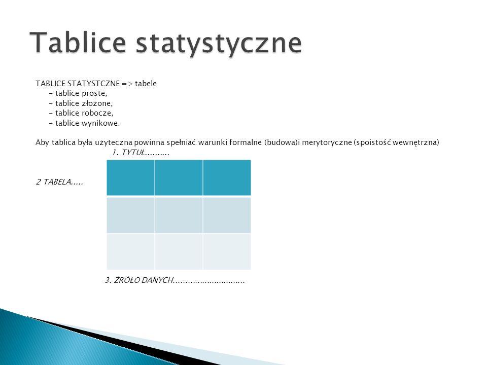 Tablice statystyczne TABLICE STATYSTCZNE => tabele