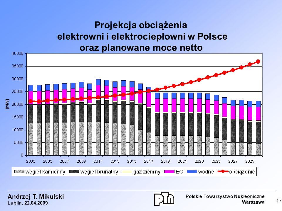 Projekcja obciążenia elektrowni i elektrociepłowni w Polsce