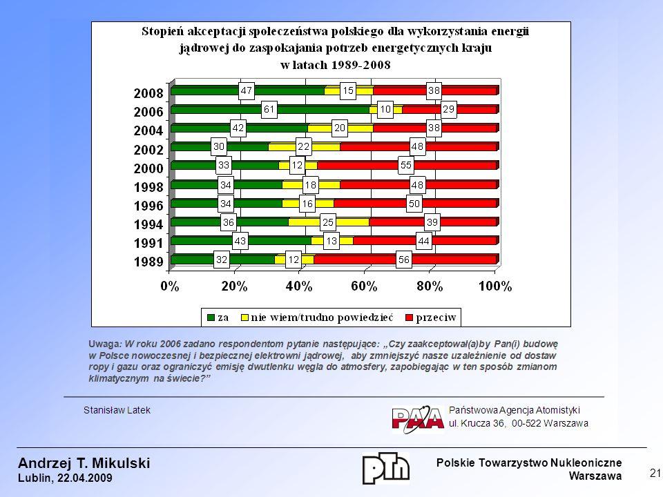 Andrzej T. Mikulski Polskie Towarzystwo Nukleoniczne