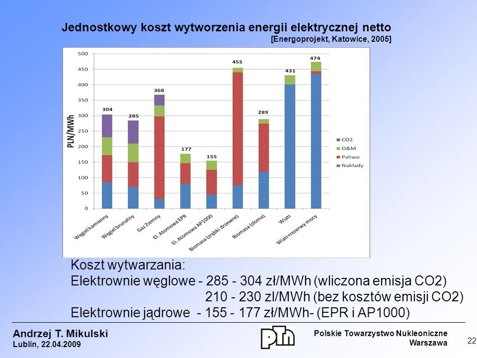 Elektrownie węglowe - 285 - 304 zł/MWh (wliczona emisja CO2)