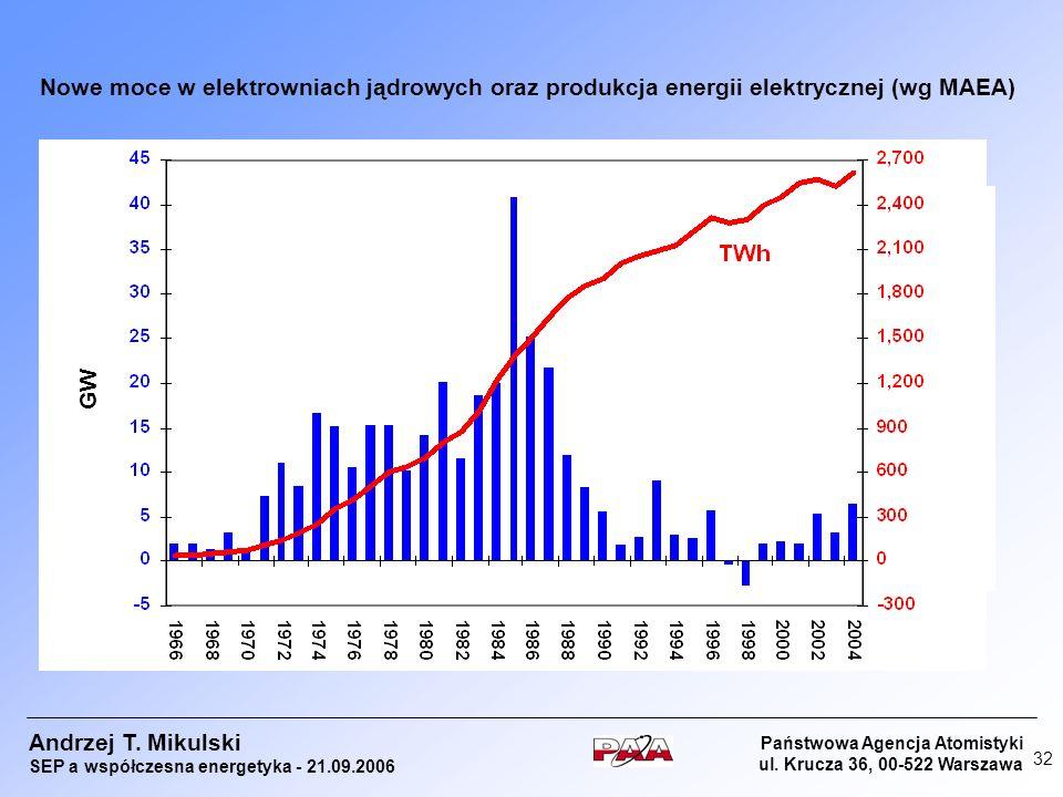 Nowe moce w elektrowniach jądrowych oraz produkcja energii elektrycznej (wg MAEA)