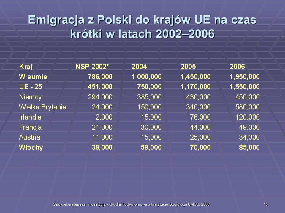 Emigracja z Polski do krajów UE na czas krótki w latach 2002–2006
