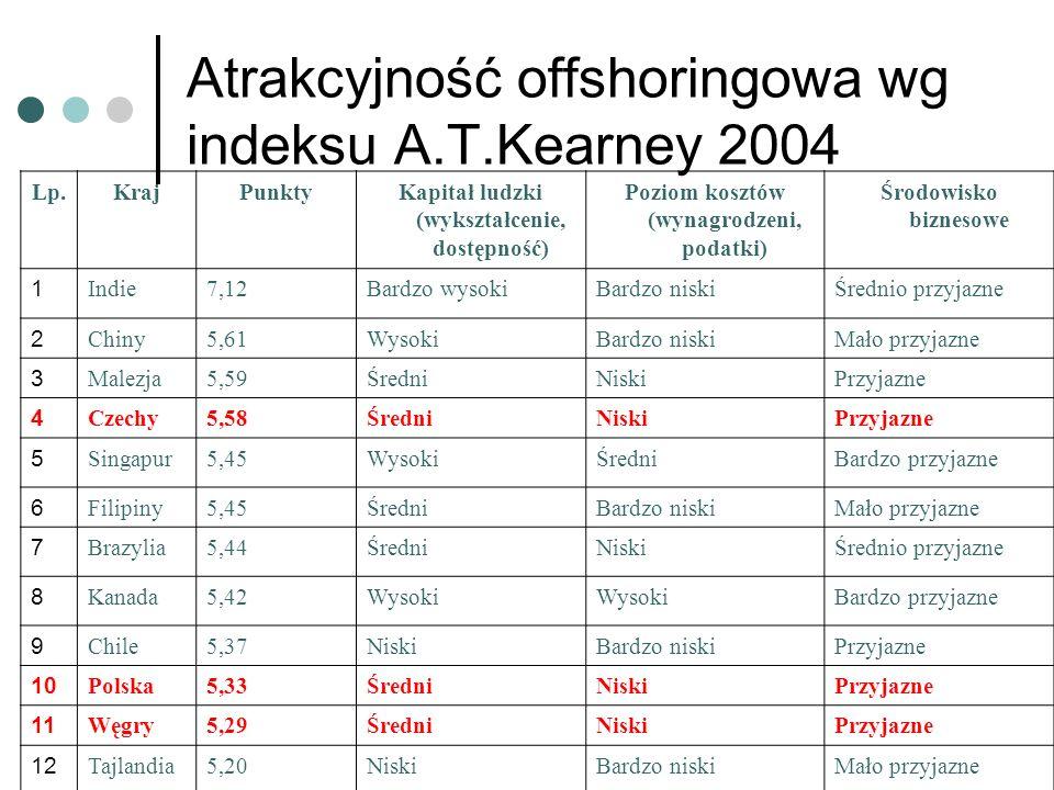Atrakcyjność offshoringowa wg indeksu A.T.Kearney 2004