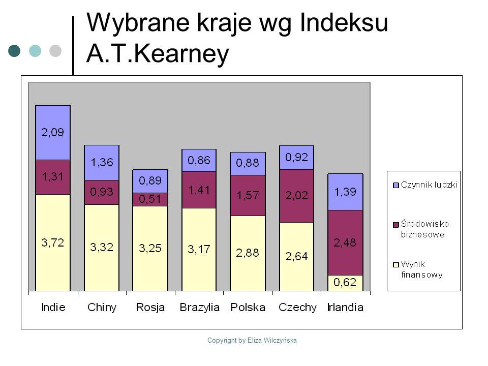 Wybrane kraje wg Indeksu A.T.Kearney