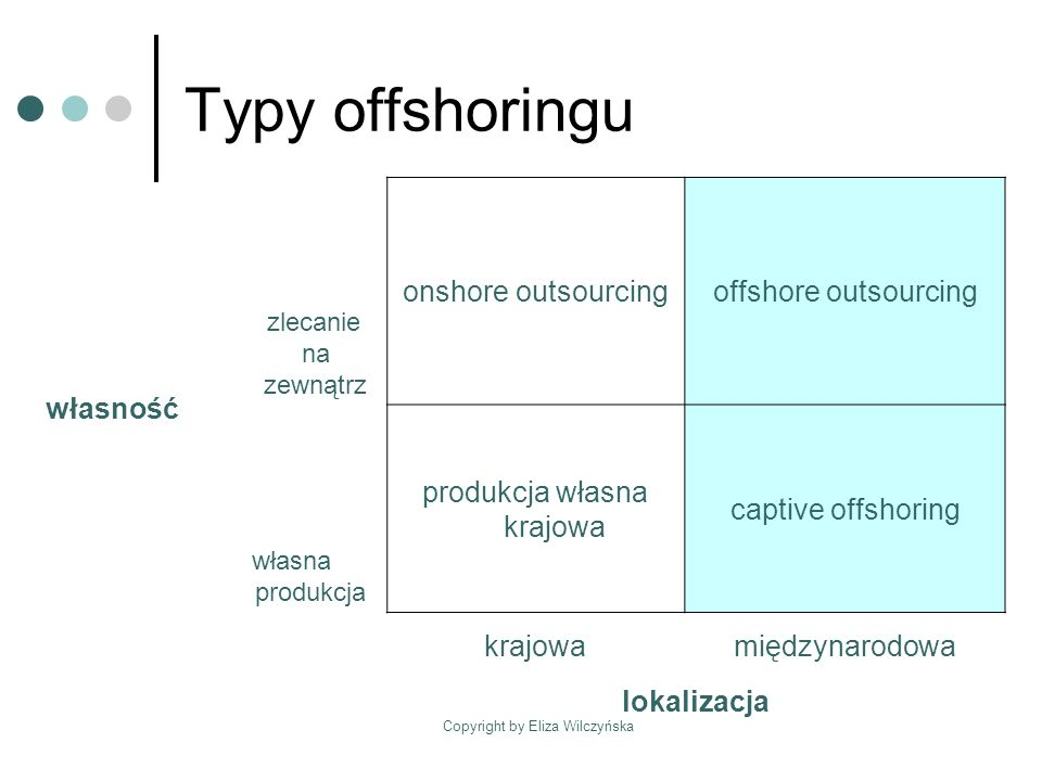 Typy offshoringu własność onshore outsourcing offshore outsourcing