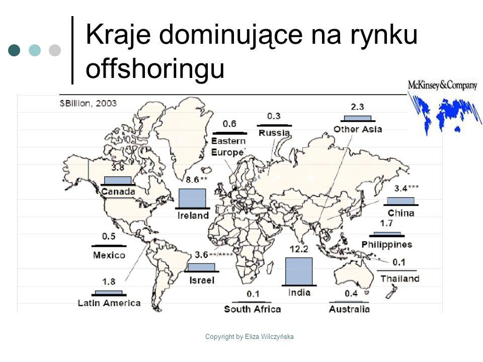 Kraje dominujące na rynku offshoringu