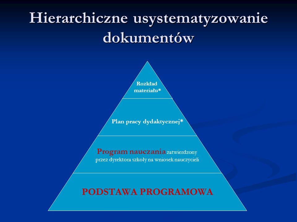 Hierarchiczne usystematyzowanie dokumentów