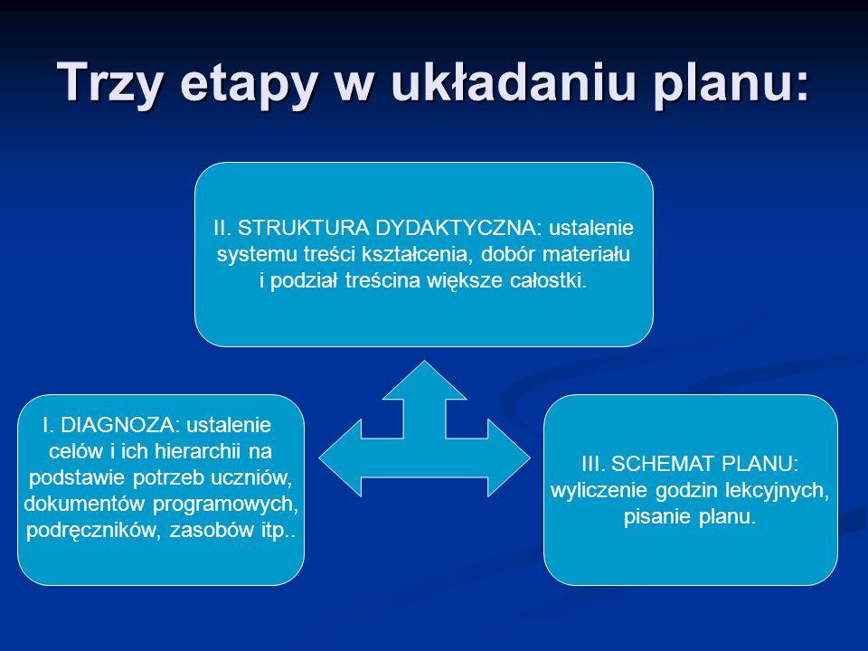 Trzy etapy w układaniu planu:
