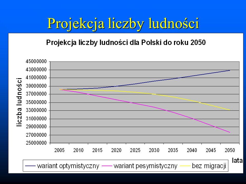 Projekcja liczby ludności