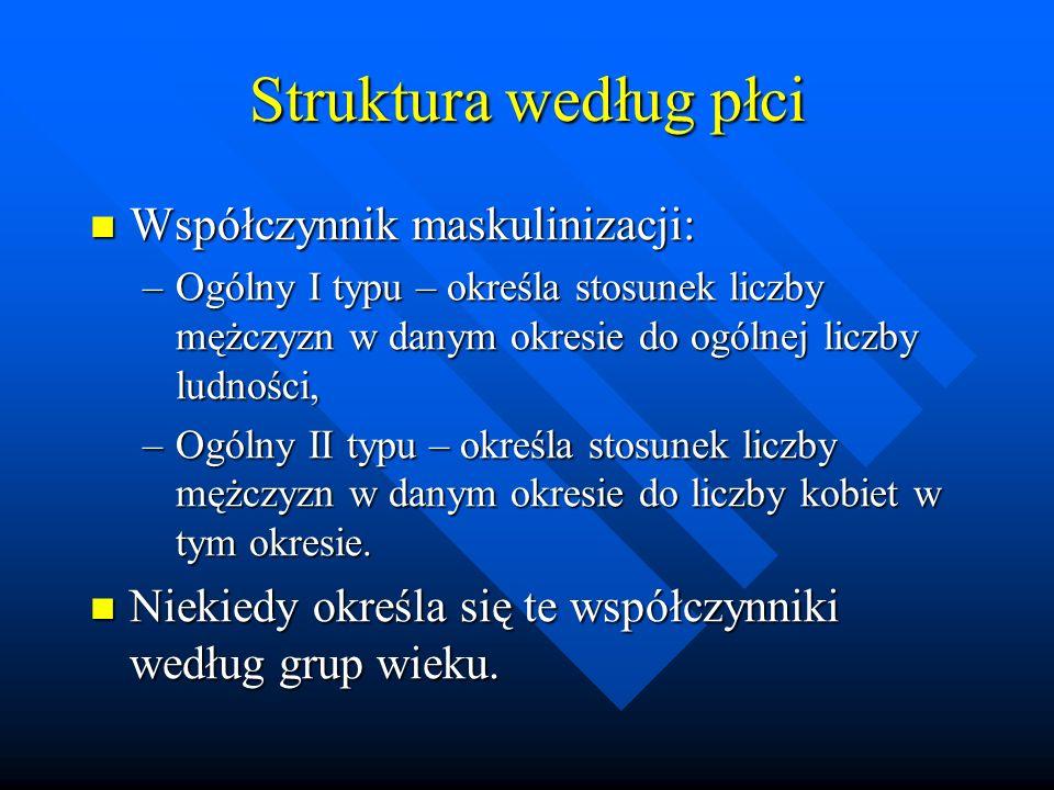 Struktura według płci Współczynnik maskulinizacji: