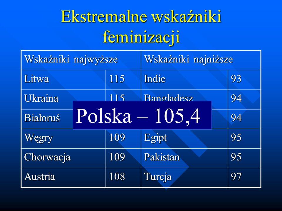 Ekstremalne wskaźniki feminizacji