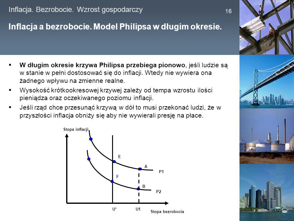 Inflacja a bezrobocie. Model Philipsa w długim okresie.