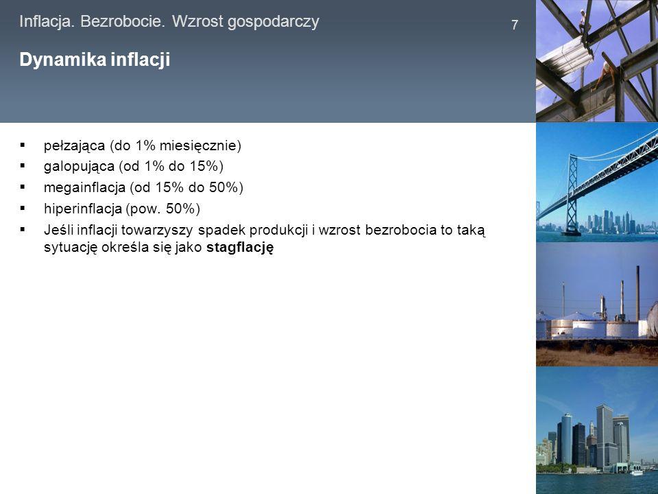 Dynamika inflacji pełzająca (do 1% miesięcznie)