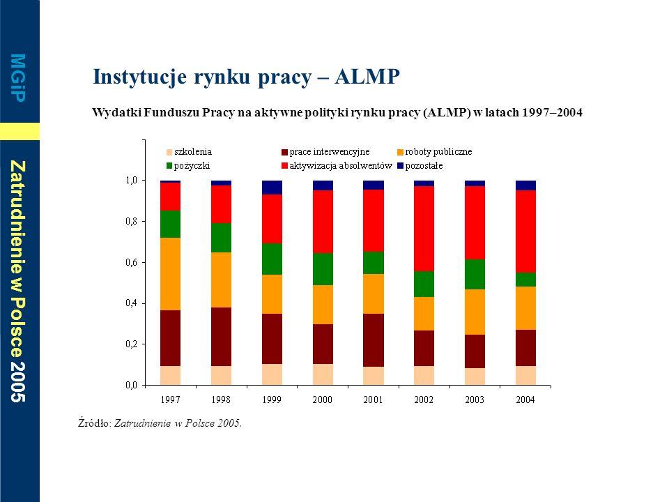 Instytucje rynku pracy – ALMP