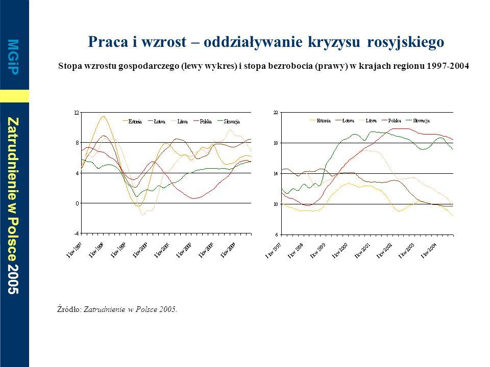 Praca i wzrost – oddziaływanie kryzysu rosyjskiego