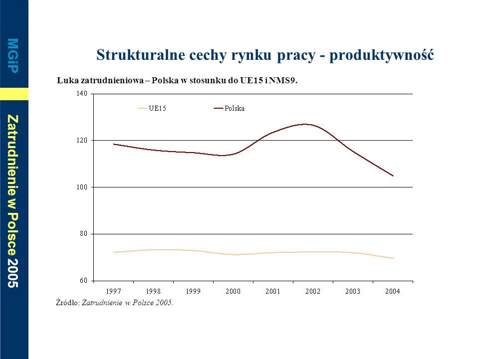 Strukturalne cechy rynku pracy - produktywność