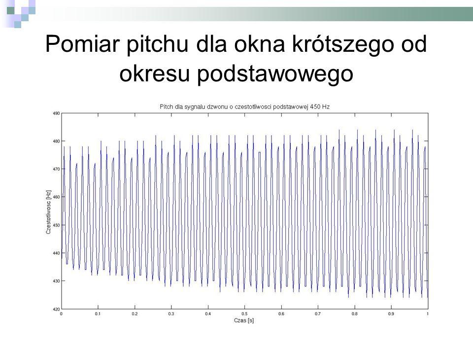 Pomiar pitchu dla okna krótszego od okresu podstawowego