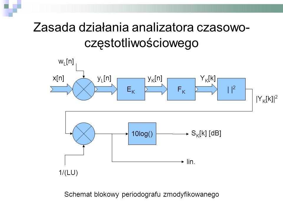 Zasada działania analizatora czasowo-częstotliwościowego