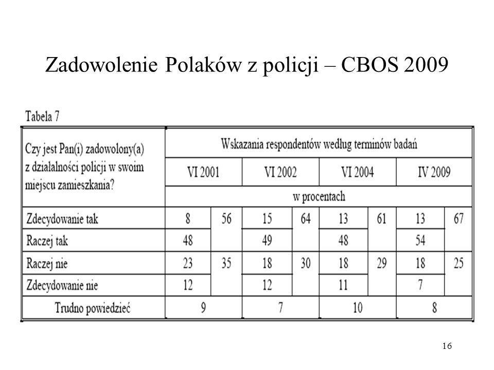 Zadowolenie Polaków z policji – CBOS 2009