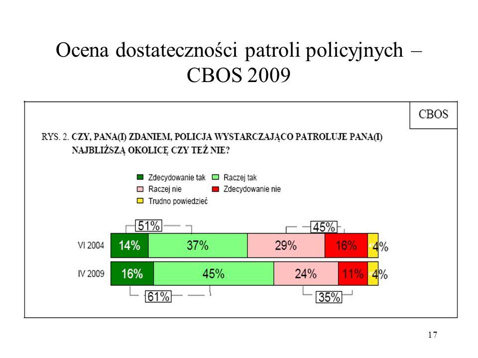 Ocena dostateczności patroli policyjnych – CBOS 2009