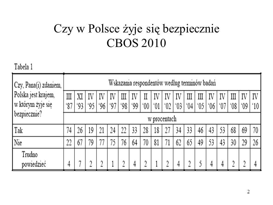 Czy w Polsce żyje się bezpiecznie CBOS 2010