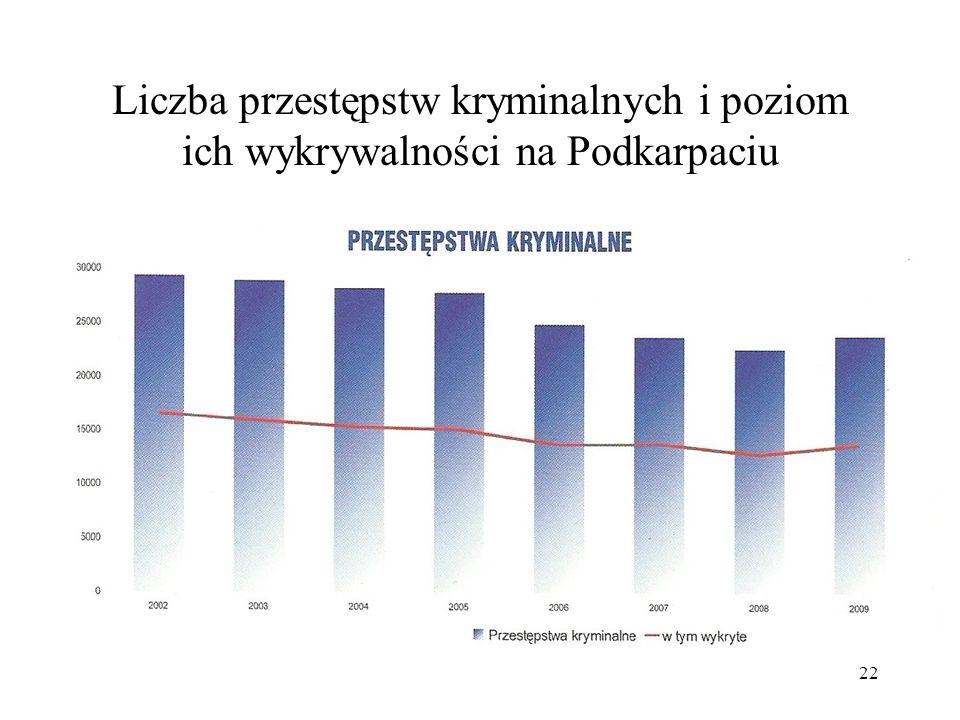 Liczba przestępstw kryminalnych i poziom ich wykrywalności na Podkarpaciu