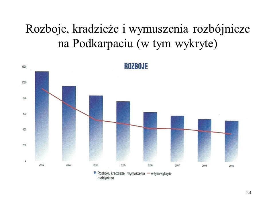 Rozboje, kradzieże i wymuszenia rozbójnicze na Podkarpaciu (w tym wykryte)