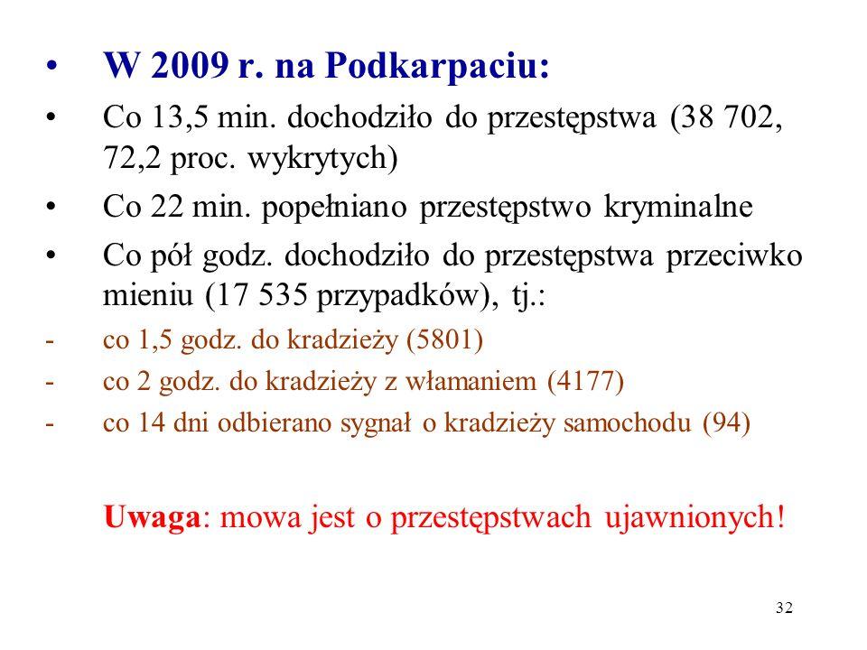 W 2009 r. na Podkarpaciu: Co 13,5 min. dochodziło do przestępstwa (38 702, 72,2 proc. wykrytych) Co 22 min. popełniano przestępstwo kryminalne.