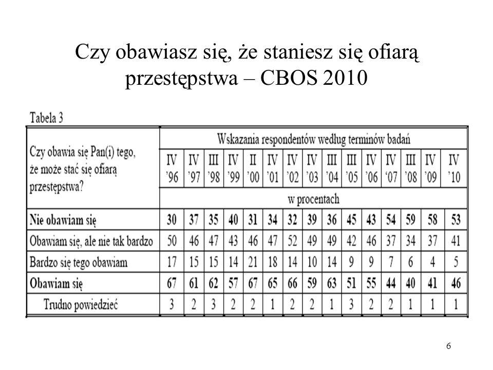 Czy obawiasz się, że staniesz się ofiarą przestępstwa – CBOS 2010
