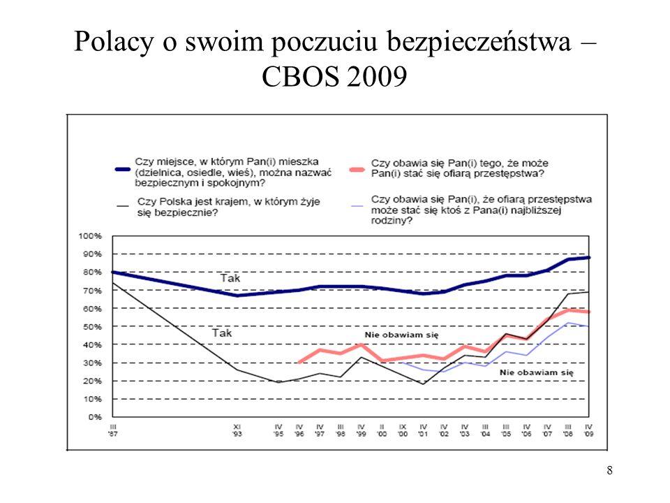 Polacy o swoim poczuciu bezpieczeństwa – CBOS 2009