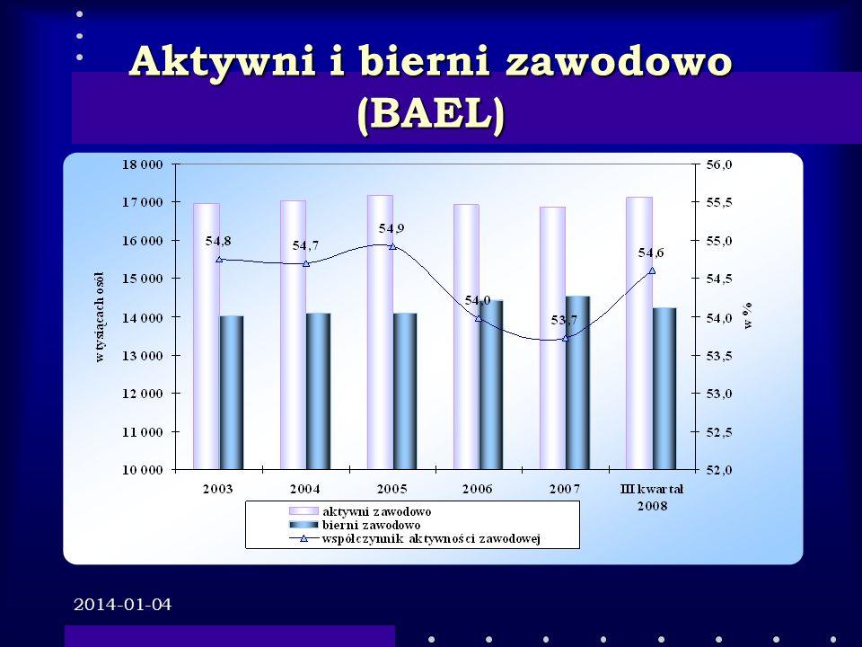 Aktywni i bierni zawodowo (BAEL)