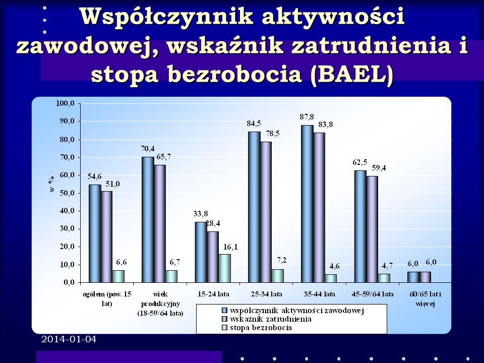 Współczynnik aktywności zawodowej, wskaźnik zatrudnienia i stopa bezrobocia (BAEL)