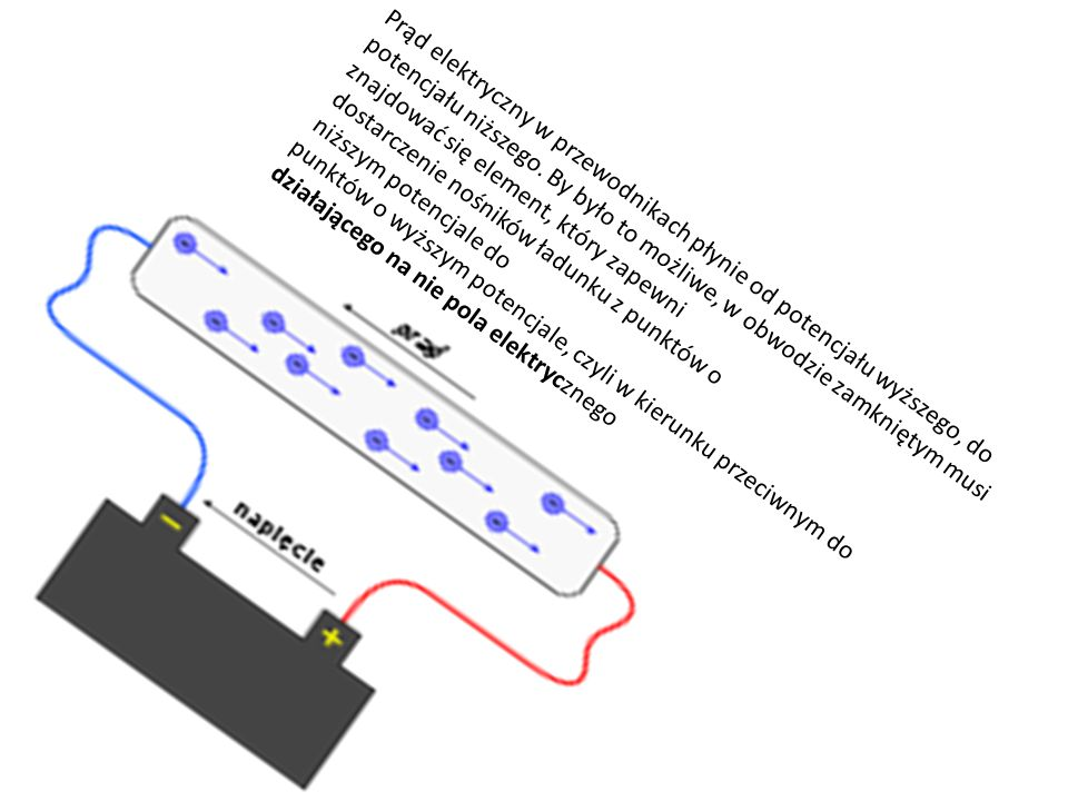 Prąd elektryczny w przewodnikach płynie od potencjału wyższego, do potencjału niższego. By było to możliwe, w obwodzie zamkniętym musi znajdować się element, który zapewni