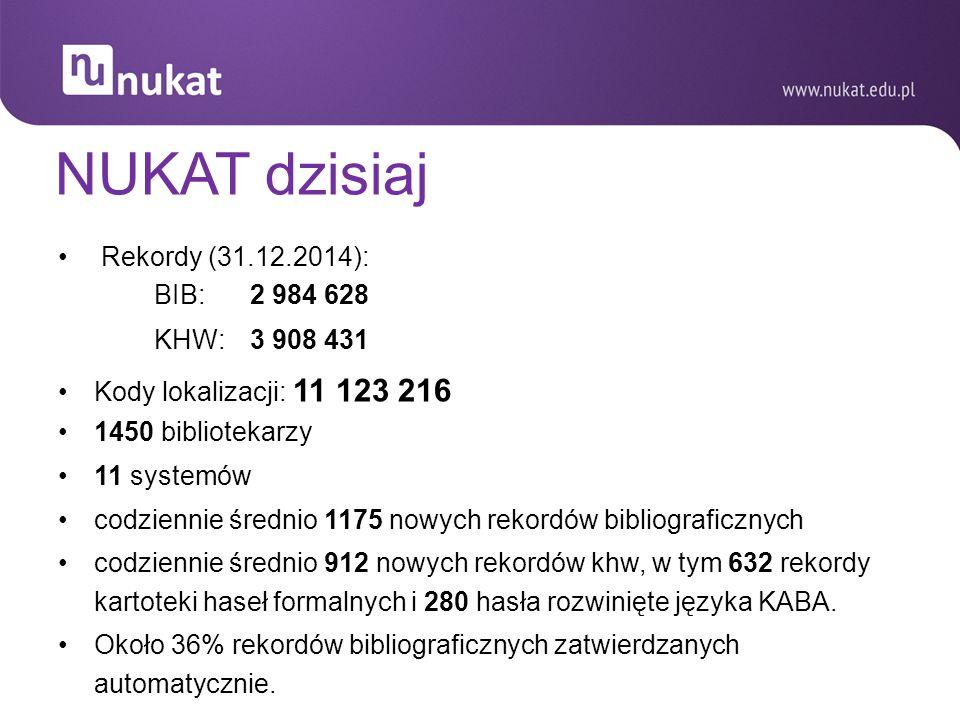 NUKAT dzisiaj Rekordy (31.12.2014): BIB: 2 984 628 KHW: 3 908 431