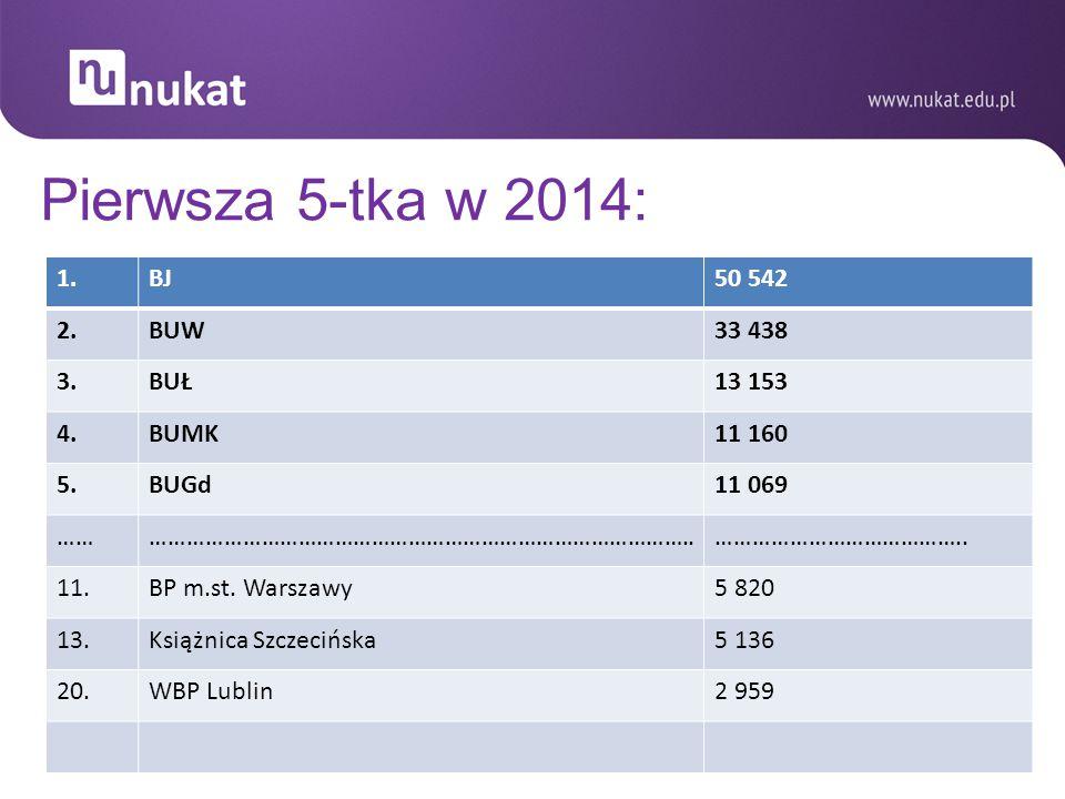 Pierwsza 5-tka w 2014: 1. BJ 50 542 2. BUW 33 438 3. BUŁ 13 153 4.