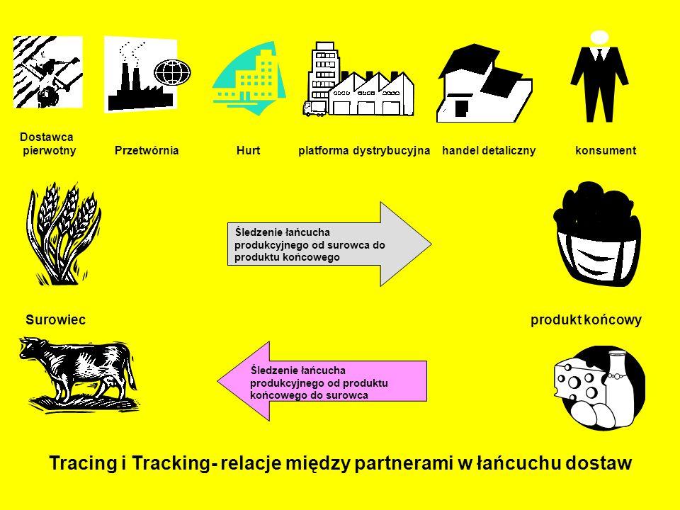 Tracing i Tracking- relacje między partnerami w łańcuchu dostaw