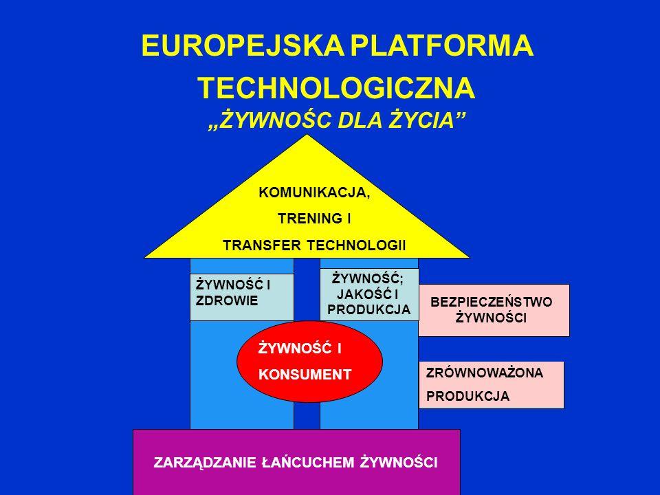 EUROPEJSKA PLATFORMA TECHNOLOGICZNA ZARZĄDZANIE ŁAŃCUCHEM ŻYWNOŚCI