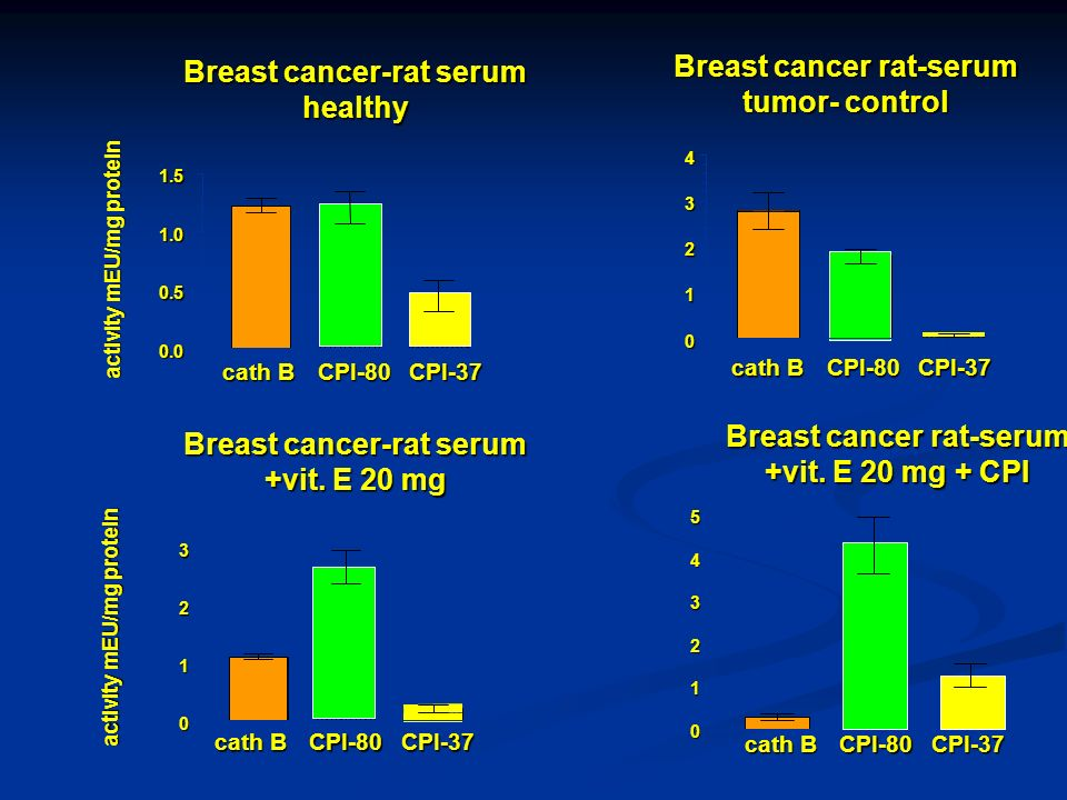 Breast cancer-rat serum healthy Breast cancer rat-serum tumor- control