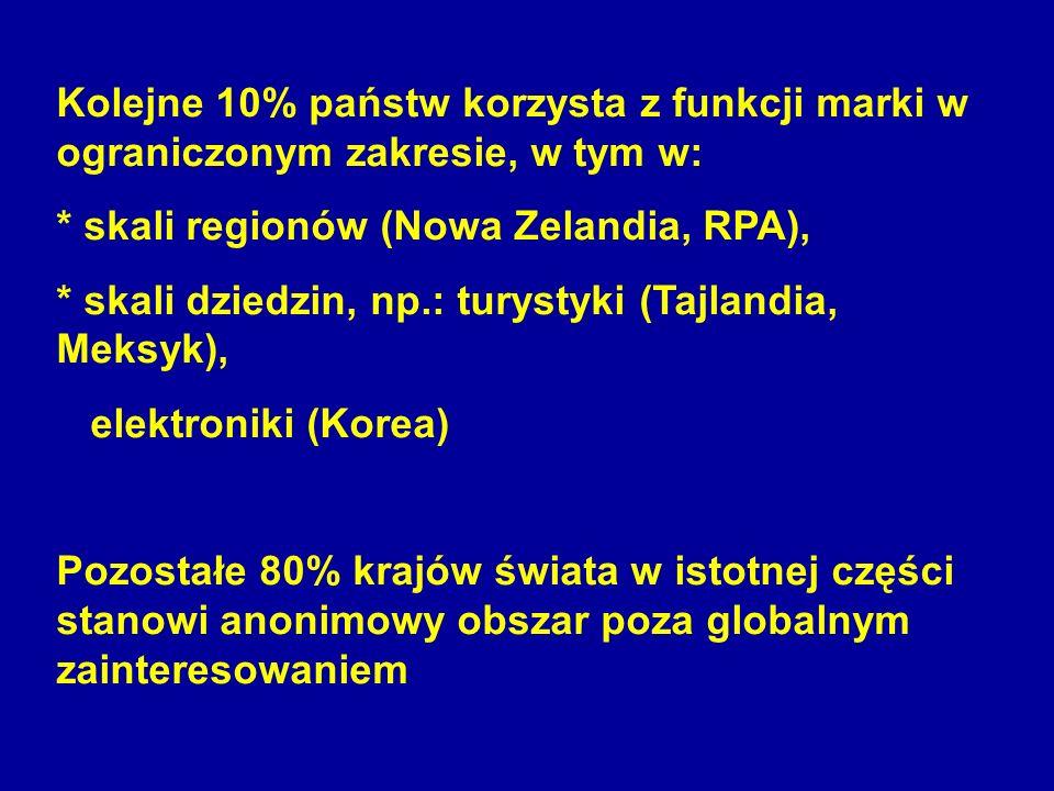 Kolejne 10% państw korzysta z funkcji marki w ograniczonym zakresie, w tym w: