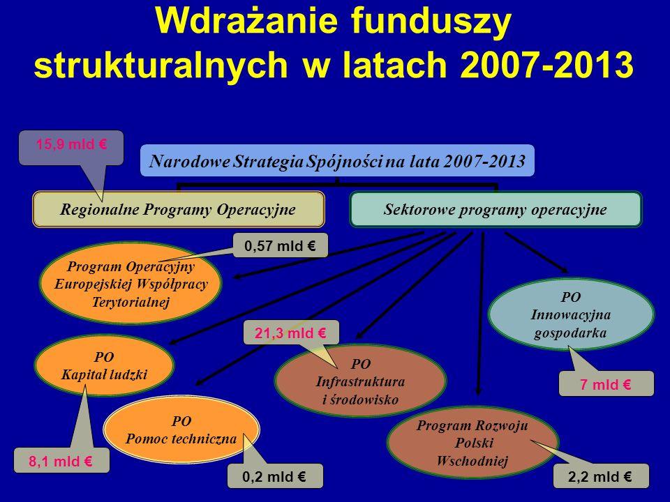 Wdrażanie funduszy strukturalnych w latach 2007-2013