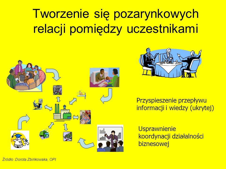 Tworzenie się pozarynkowych relacji pomiędzy uczestnikami