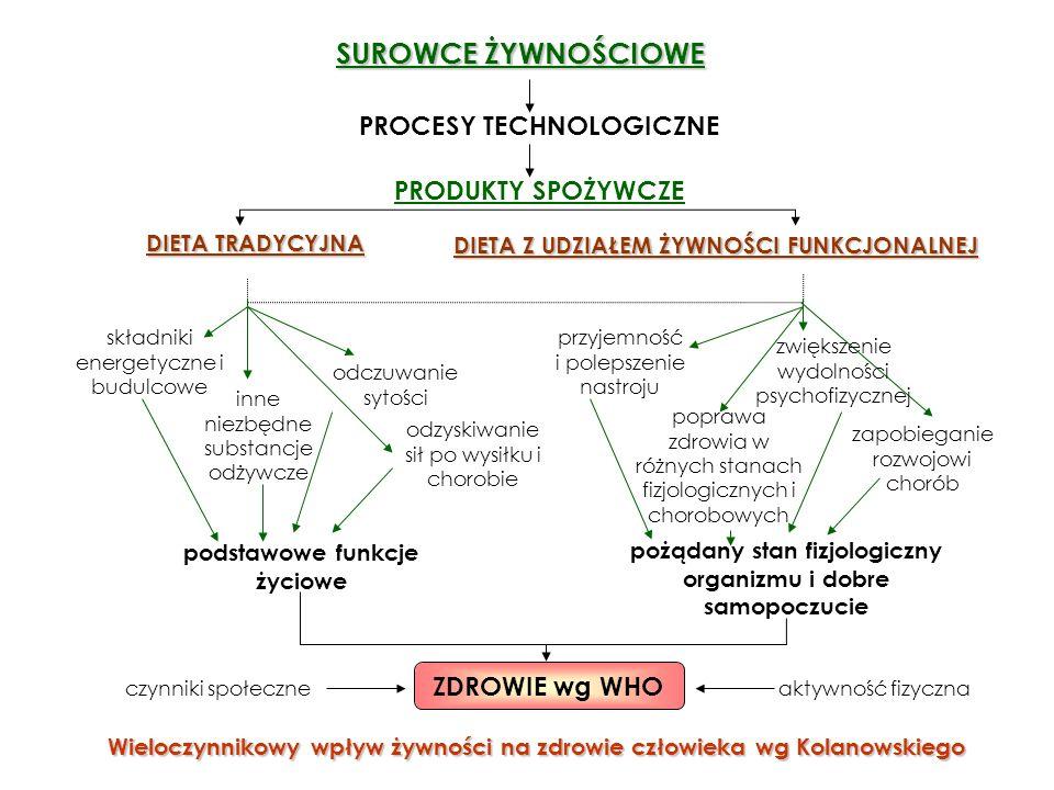 SUROWCE ŻYWNOŚCIOWE PROCESY TECHNOLOGICZNE PRODUKTY SPOŻYWCZE