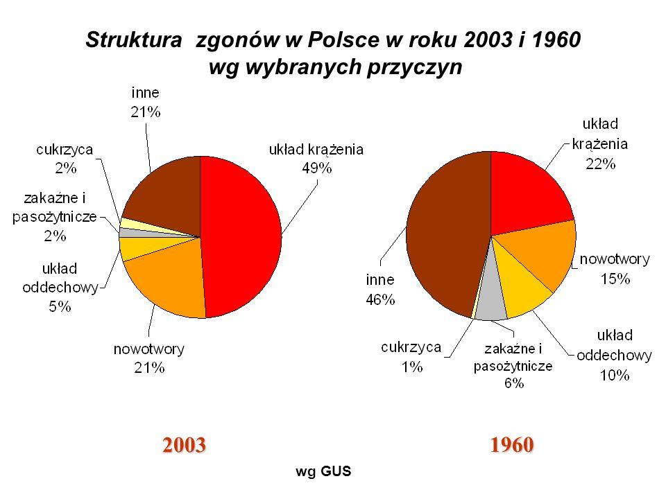 Struktura zgonów w Polsce w roku 2003 i 1960