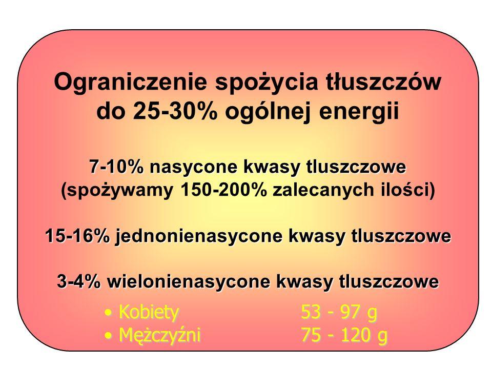 Ograniczenie spożycia tłuszczów do 25-30% ogólnej energii 7-10% nasycone kwasy tluszczowe (spożywamy 150-200% zalecanych ilości) 15-16% jednonienasycone kwasy tluszczowe 3-4% wielonienasycone kwasy tluszczowe